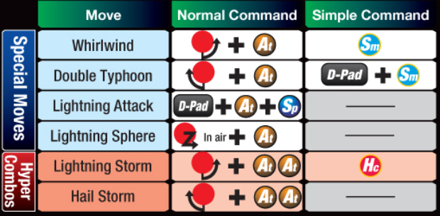 Marvel vs Capcom 3 Storm controls