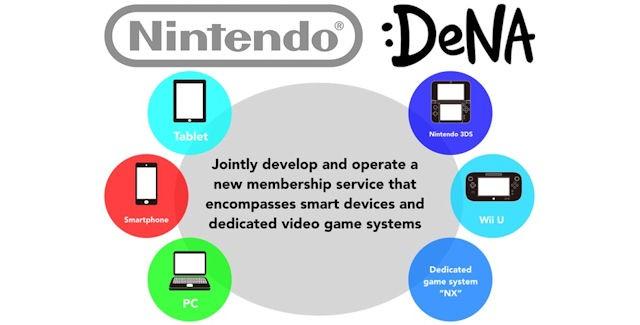 「nintendo DeNA」的圖片搜尋結果